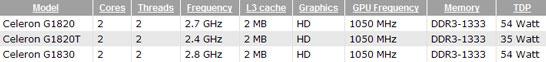 Ожидаемые спецификации первых моделей в линейке Intel Celeron на архитектуре Haswell