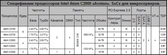 Спецификации 22-нм SoC Intel Atom Avoton