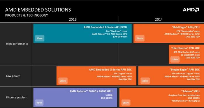 Планы AMD по выпуску процессоров для встраиваемых платформ образца 2014 года