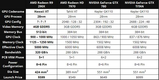 Сравнение спецификаций AMD Radeon R9-290X с актуальными моделями