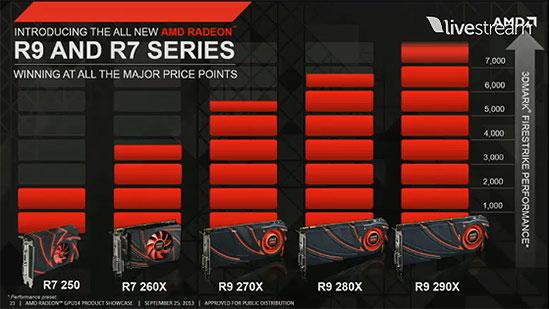Относительная производительность новых видеокарт AMD