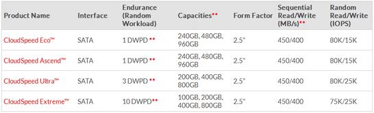 Основные характеристики семейства SSD SanDisk CloudSpeed Serial ATA