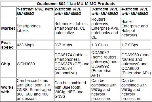 Основные характеристики и назначение новых Wi-Fi наборов Qualcomm