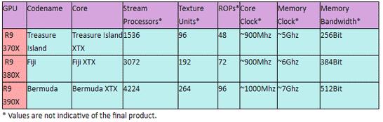Возможные характеристики видеокарт AMD поколения Pirate Islands