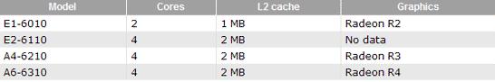 Перечень первых SoC AMD APU Beema, которые появятся в составе ноутбука Dell Inspiron 15-3541