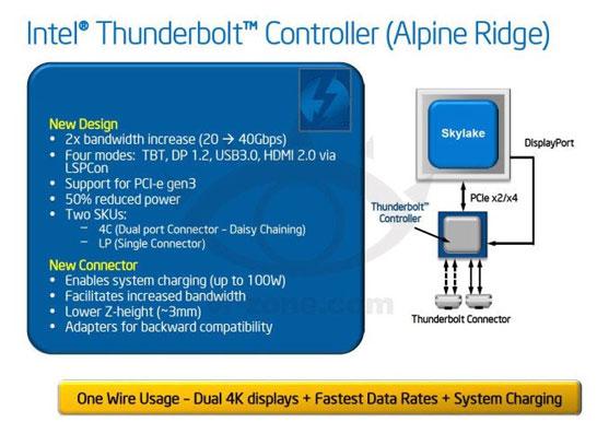Блок-схема контроллера Intel Thunderbolt третьего поколения