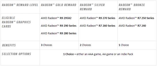Выбор видеокарты и бесплатные игры в подарок покупателям видеокарт на графических процессорах AMD