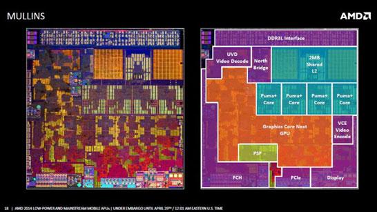 Блок-схема и изображение кристалла новых мобильных APU AM