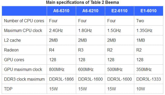Характеристики первых моделей AMD APU Beema