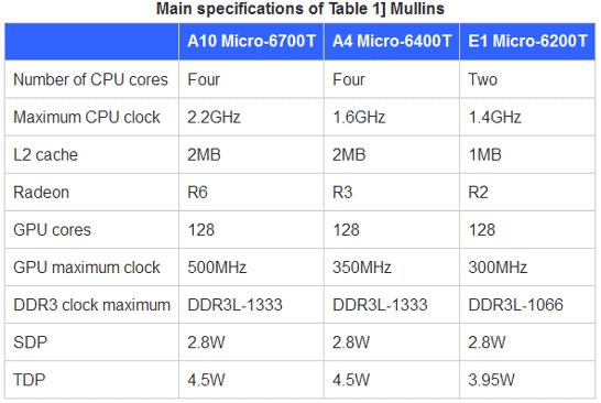 Характеристики первых моделей AMD APU Mullins