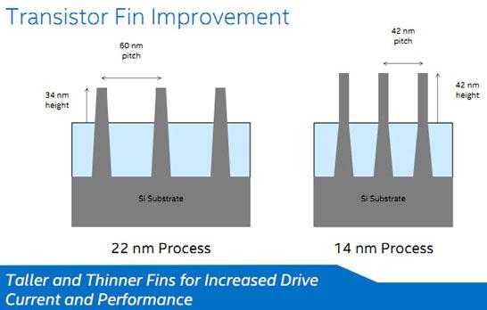 Сравнение размеров и конфигурации 22-нм и 14-нм FinFET