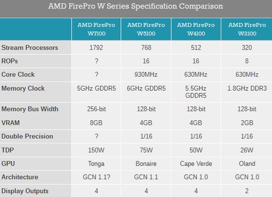Ожидаемые спецификации анонсированных моделей линейки AMD FirePro W