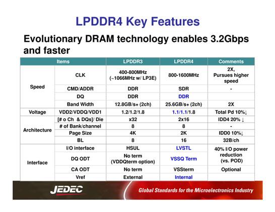 Сравнение сигнального интерфейса LPDDR3 и LPDDR4