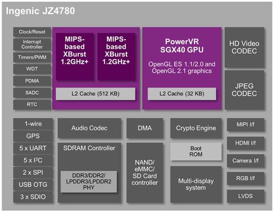 Блок-схема процессора (SoC) Ingenic JZ4780