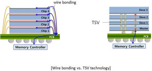 Сравнение упаковки кристаллов памяти с помощью проводной обвязки и методом сквозных TSVs-соединений