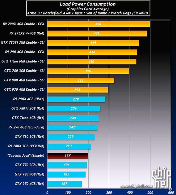 Замер потребления известных видеокарт в сравнении с потреблением неизвестной видеокарты AMD Captain Jack