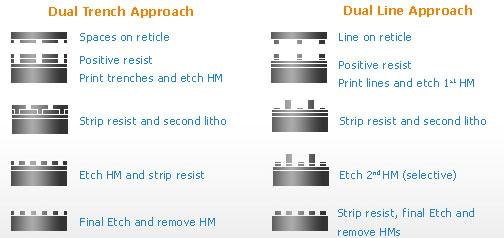 Простой пример снижения размера элементов на пластине — канавки и гребня — за счёт двукратной проекции