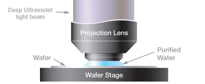 Жидкость между линзой и пластиной значительно повышает разрешение сканера