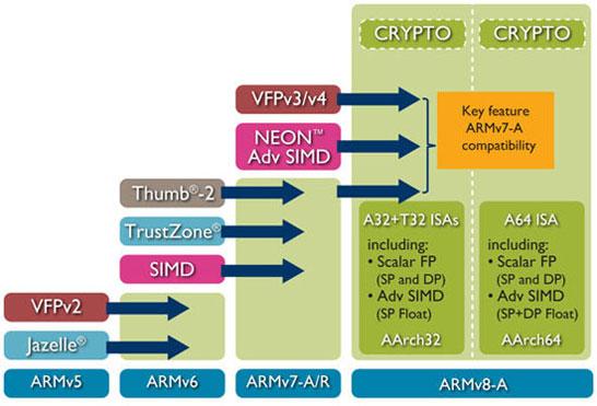 Развитие архитектур и наборов команд компании ARM