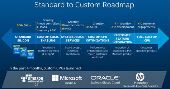 Выпуск заказных процессоров Intel Xeon набирает обороты