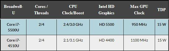 Сводная таблица с характеристиками протестированных процессоров Intel на Broadwell и Haswell