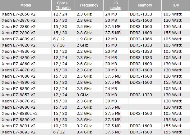 Ожидаемые характеристики процессоров Intel Xeon E7 для двух-, четырёх- и восьмипроцессорных конфигураций