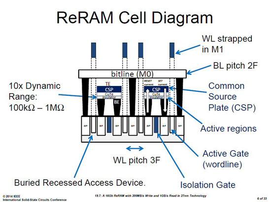 Строение ReRAM по версии компаний Sony и Micron