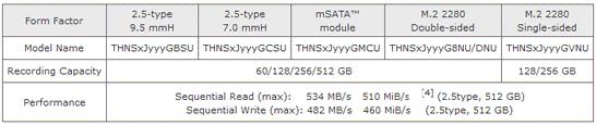 Модельный ряд и характеристики нового семейства клиентских SSD компании Toshiba