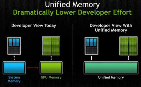 Технология NVIDIA Unified Virtual Memory: от частного к общему