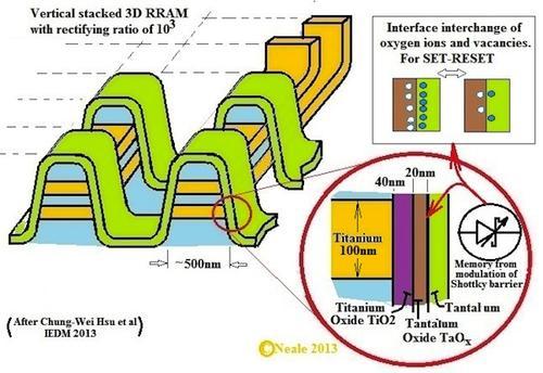Создание трёхмерных ячеек ReRAM по технологии компании Windbond
