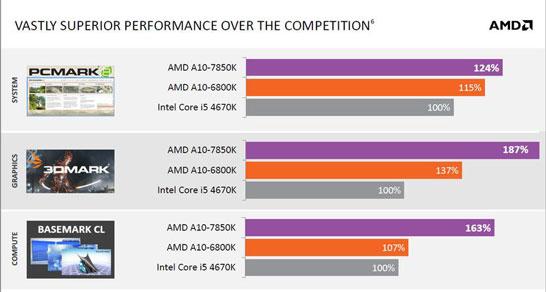 Новые APU AMD бросают вызов Intel Core i5