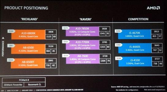 AMD APU Kaveri: цена меньше, скорость больше