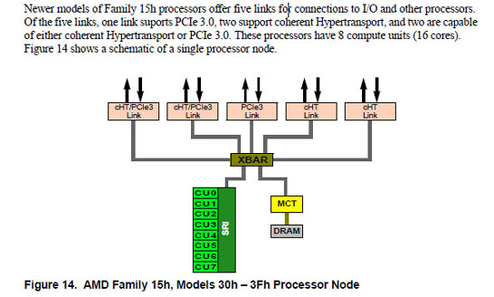 Выдержка из руководства по программированию AMD APU Kaveri