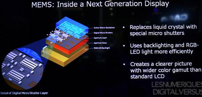 Строение MEMS-дисплея Sharp (Qualcomm)