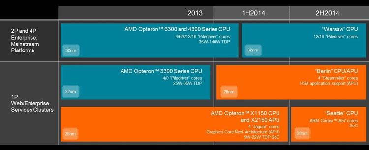Серверные планы компании AMD до 2015 года