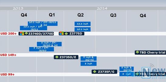 Ожидаемые модели процессоров Intel для планшетов образца 2014 года