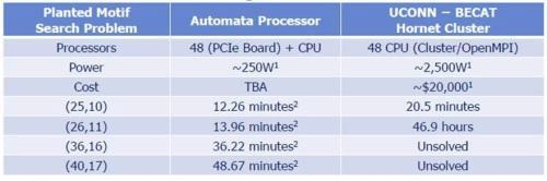 Ожидаемые сравнительные возможности AP Micron и «обычных» процессоров