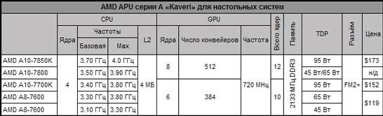 Сводная таблица с характеристиками новых настольных APU компании AMD