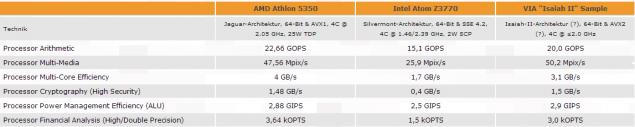 Сравнительное тестирование некоторых процессоров VIA, AMD и Intel