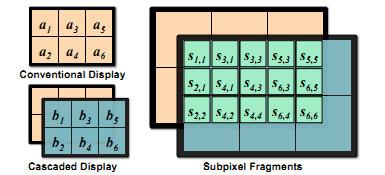 Схема сдвига двух панелей для организации каскадного дисплея