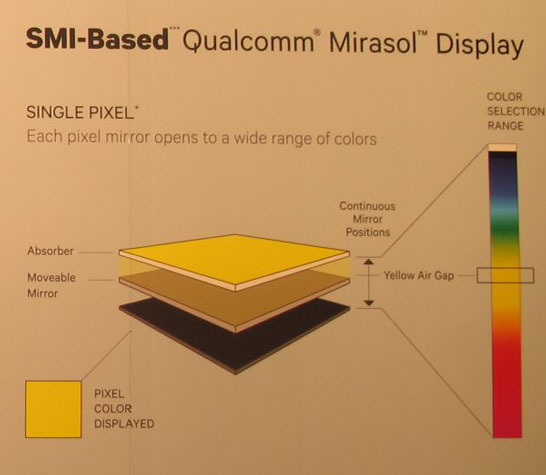 Принцип работы ячейки-пикселя экрана Qualcomm SMI (single mirror IMOD)
