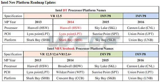 Планы Intel по выводу на рынок новых платформ и процессоров