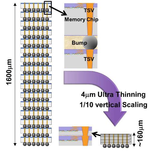 Межчиповые соединения станут короче, а микросхемы увеличат ёмкость