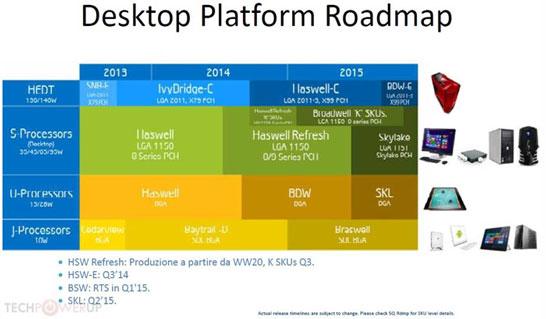 Процессорные планы компании Intel на 2014 и 2015 годы