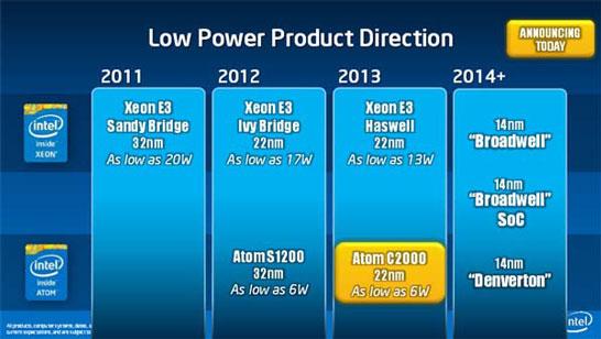 Планы Intel по выпуску малопотребляющих серверных платформ