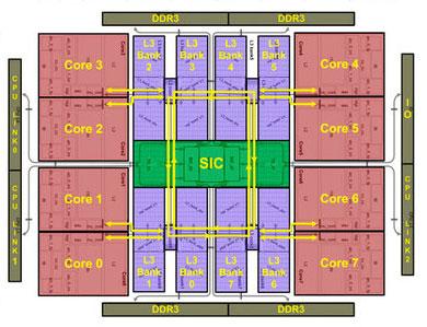 Блок-схема 8-ядерного процессора Эльбрус-8С