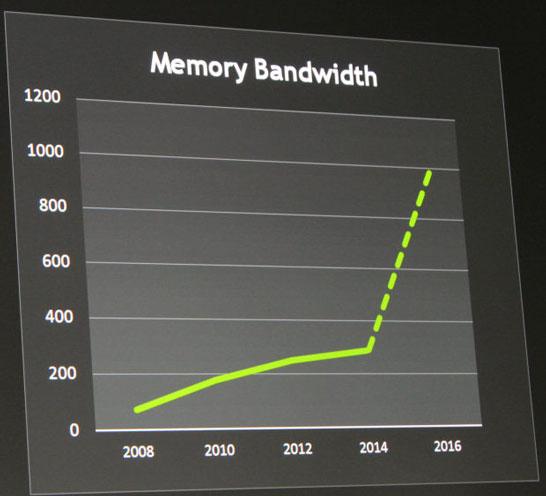 Память HBM откроет путь к прорывному росту пропускной способности