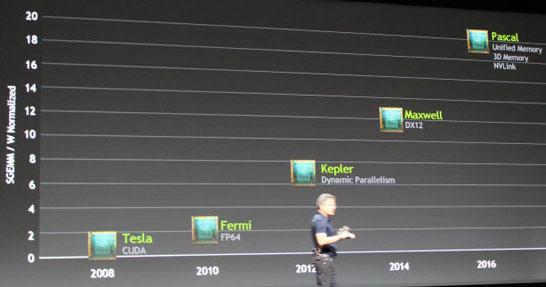 Обновлённые планы компании NVIDIA по выводу на рынок новых графических архитектур