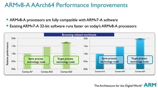 Сравнение производительности ядер Cortex-A7/A15 и Cortex-A53/A57 при выполнении 32-разрядных вычислений