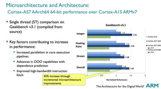 Сравнение производительности ядер Cortex-A7/A15 и Cortex-A53/A57 при выполнении 32-разрядных и 64-разрядных вычислений тесте Geekbench 3